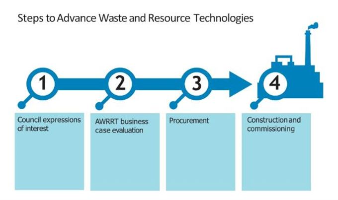 Steps to Advance Waste and Resource Technologies