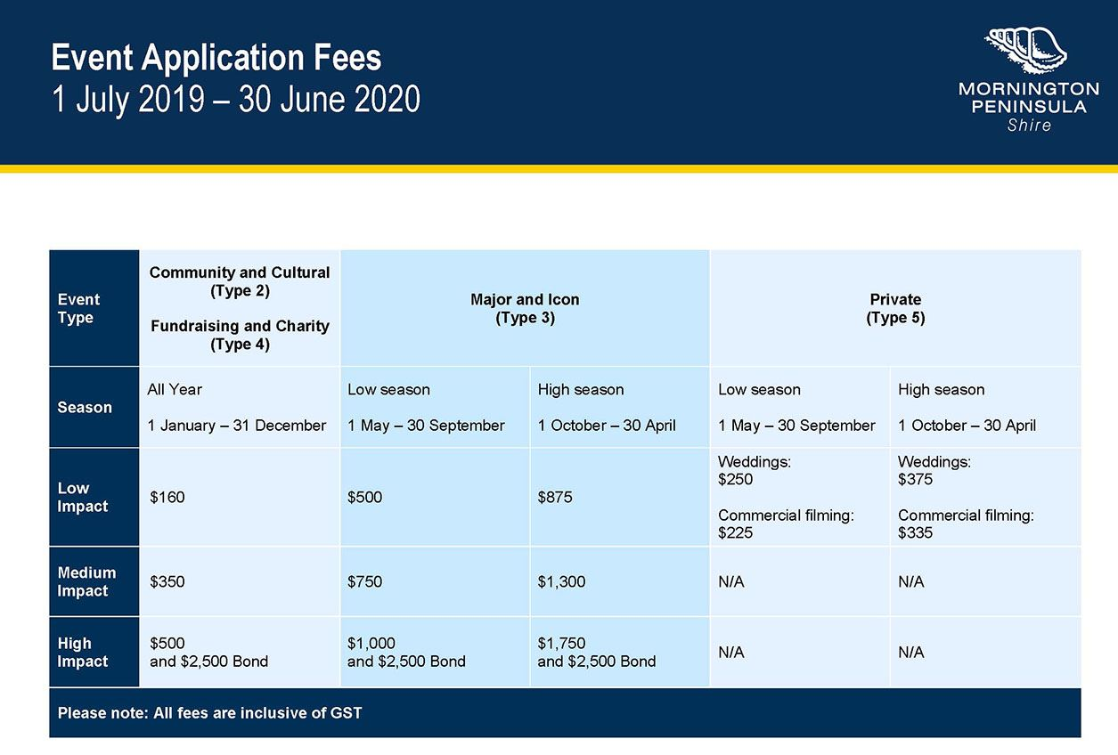 Event Application Fees Listing - Final 1 July 2019.jpg