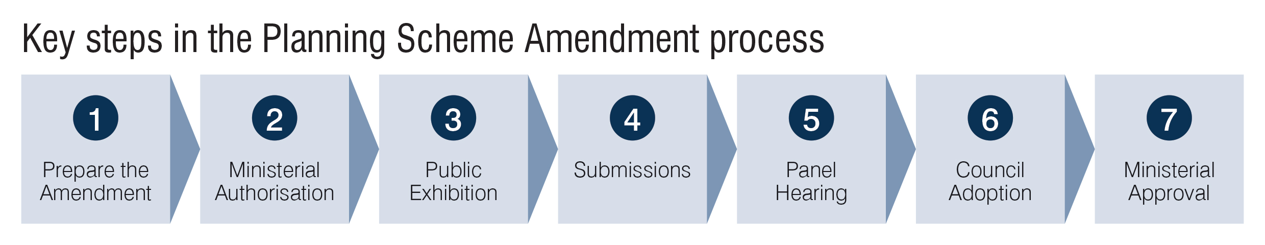 Amendment-Process.png