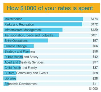 How your rates are spent 2017-18